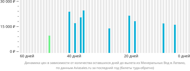 Динамика цен в зависимости от количества оставшихся дней до вылета из Минеральных Вод в Латвию