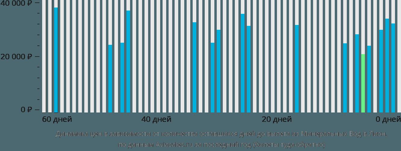 Динамика цен в зависимости от количества оставшихся дней до вылета из Минеральных Вод в Лион