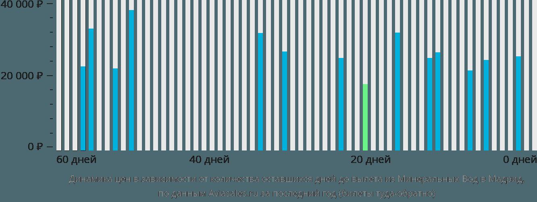 Динамика цен в зависимости от количества оставшихся дней до вылета из Минеральных Вод в Мадрид