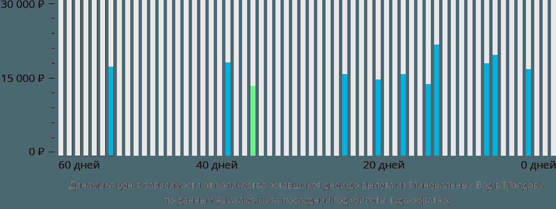 Динамика цен в зависимости от количества оставшихся дней до вылета из Минеральных Вод в Молдову
