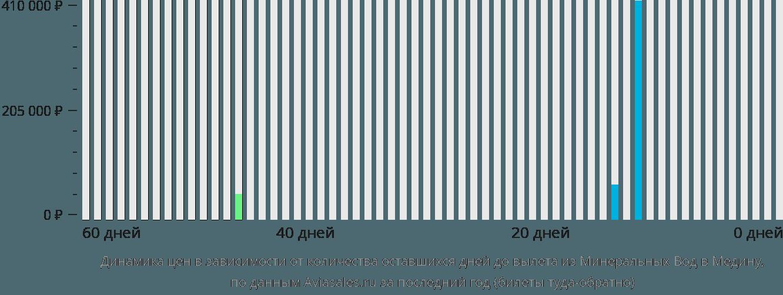 Динамика цен в зависимости от количества оставшихся дней до вылета из Минеральных Вод в Медину