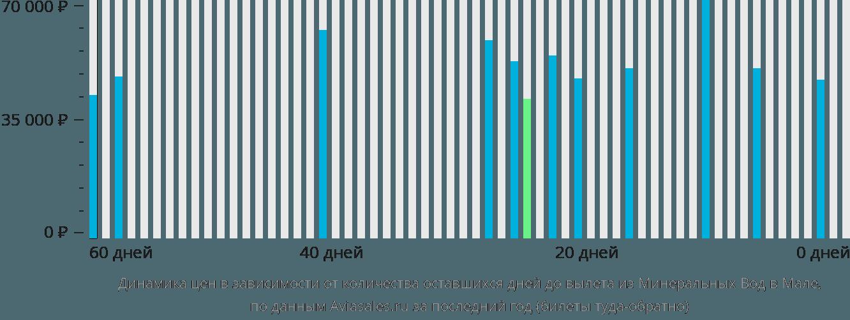 Динамика цен в зависимости от количества оставшихся дней до вылета из Минеральных Вод в Мале