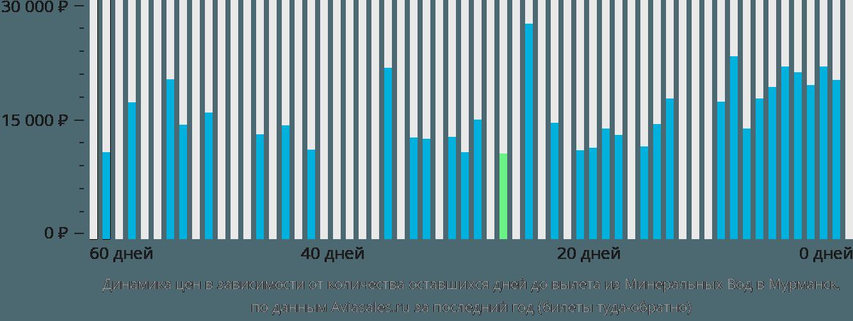 Динамика цен в зависимости от количества оставшихся дней до вылета из Минеральных Вод в Мурманск