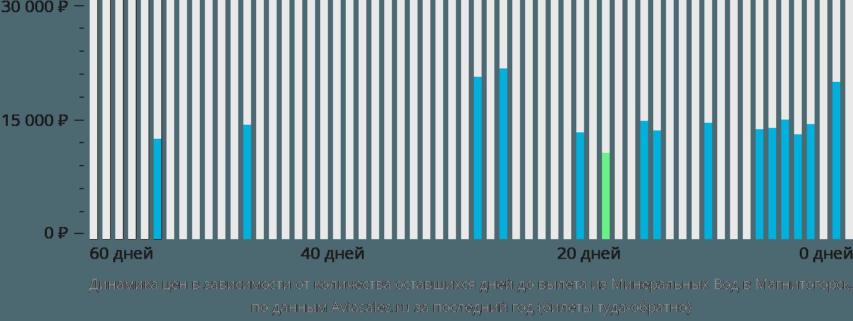 Динамика цен в зависимости от количества оставшихся дней до вылета из Минеральных Вод в Магнитогорск