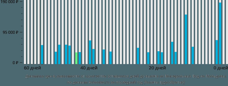 Динамика цен в зависимости от количества оставшихся дней до вылета из Минеральных Вод на Мальдивы