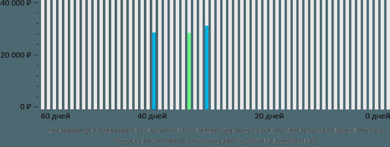 Динамика цен в зависимости от количества оставшихся дней до вылета из Минеральных Вод в Неаполь