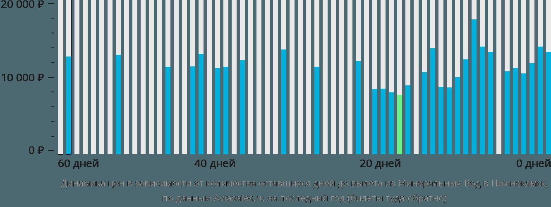 Динамика цен в зависимости от количества оставшихся дней до вылета из Минеральных Вод в Набережные Челны (Нижнекамск)