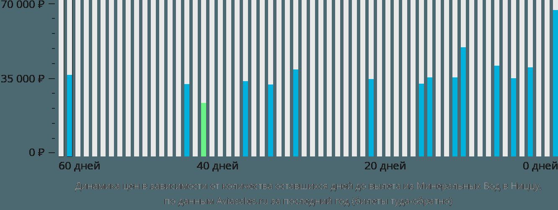 Динамика цен в зависимости от количества оставшихся дней до вылета из Минеральных Вод в Ниццу