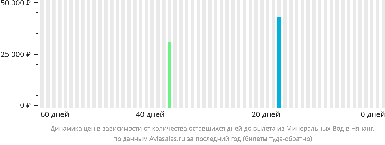 Динамика цен в зависимости от количества оставшихся дней до вылета из Минеральных Вод в Нячанг