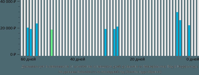 Динамика цен в зависимости от количества оставшихся дней до вылета из Минеральных Вод в Нидерланды