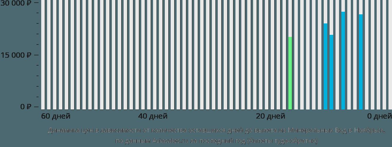 Динамика цен в зависимости от количества оставшихся дней до вылета из Минеральных Вод в Ноябрьск