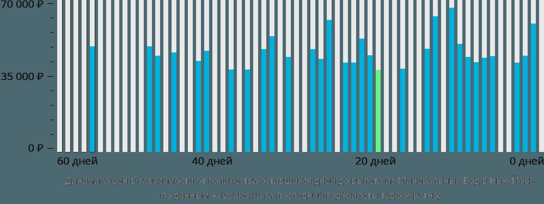 Динамика цен в зависимости от количества оставшихся дней до вылета из Минеральных Вод в Нью-Йорк