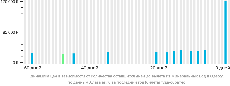 Динамика цен в зависимости от количества оставшихся дней до вылета из Минеральных Вод в Одессу