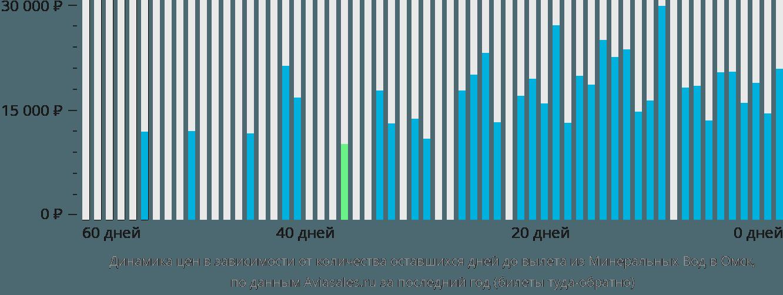 Динамика цен в зависимости от количества оставшихся дней до вылета из Минеральных Вод в Омск