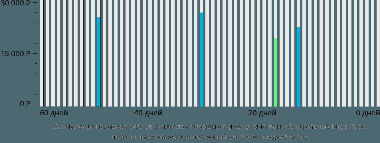 Динамика цен в зависимости от количества оставшихся дней до вылета из Минеральных Вод в Пизу