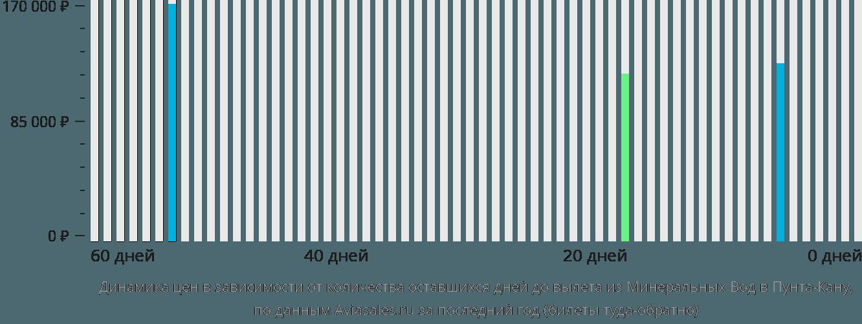 Динамика цен в зависимости от количества оставшихся дней до вылета из Минеральных Вод в Пунта-Кану