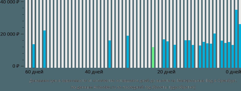 Динамика цен в зависимости от количества оставшихся дней до вылета из Минеральных Вод в Оренбург