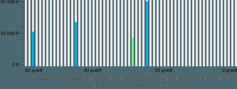 Динамика цен в зависимости от количества оставшихся дней до вылета из Минеральных Вод на Родос