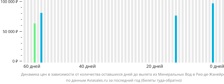 Динамика цен в зависимости от количества оставшихся дней до вылета из Минеральных Вод в Рио-де-Жанейро
