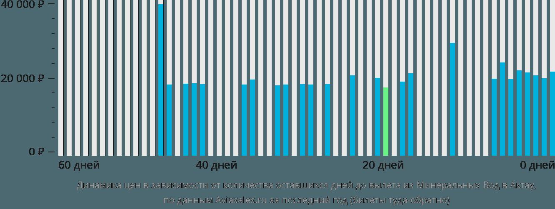 Динамика цен в зависимости от количества оставшихся дней до вылета из Минеральных Вод в Актау