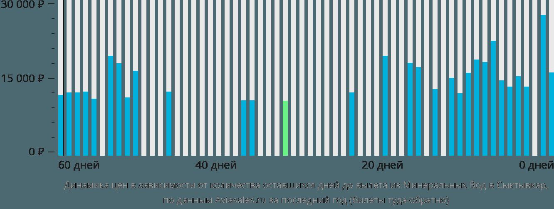 Динамика цен в зависимости от количества оставшихся дней до вылета из Минеральных Вод в Сыктывкар