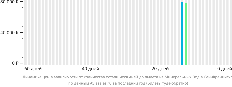 Динамика цен в зависимости от количества оставшихся дней до вылета из Минеральных Вод в Сан-Франциско