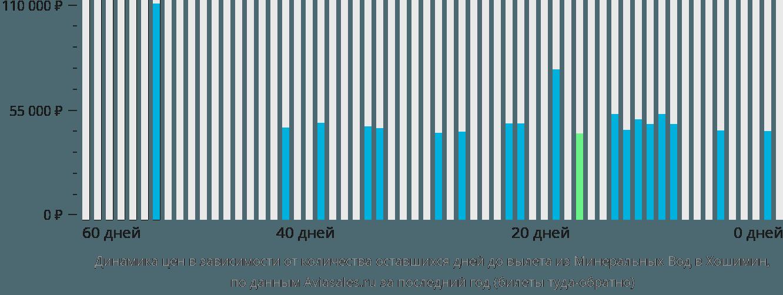 Динамика цен в зависимости от количества оставшихся дней до вылета из Минеральных Вод в Хошимин
