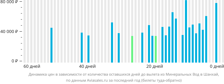 Динамика цен в зависимости от количества оставшихся дней до вылета из Минеральных Вод в Шанхай