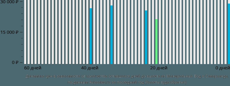Динамика цен в зависимости от количества оставшихся дней до вылета из Минеральных Вод в Самарканда