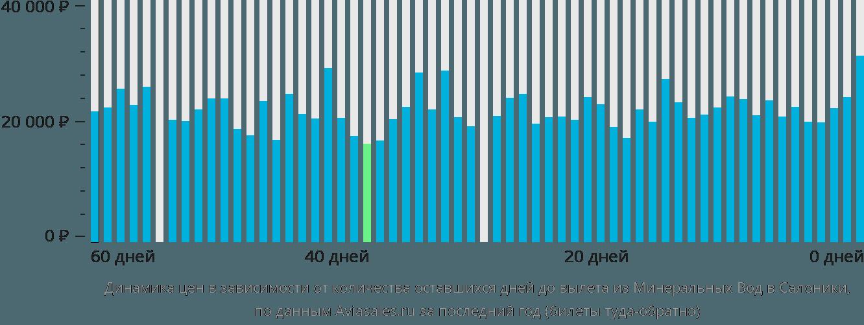 Динамика цен в зависимости от количества оставшихся дней до вылета из Минеральных Вод в Салоники