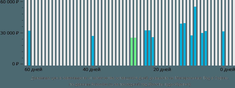 Динамика цен в зависимости от количества оставшихся дней до вылета из Минеральных Вод в Софию