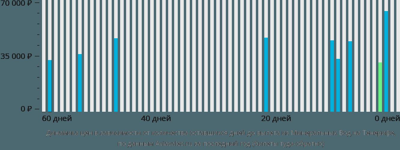 Динамика цен в зависимости от количества оставшихся дней до вылета из Минеральных Вод на Тенерифе