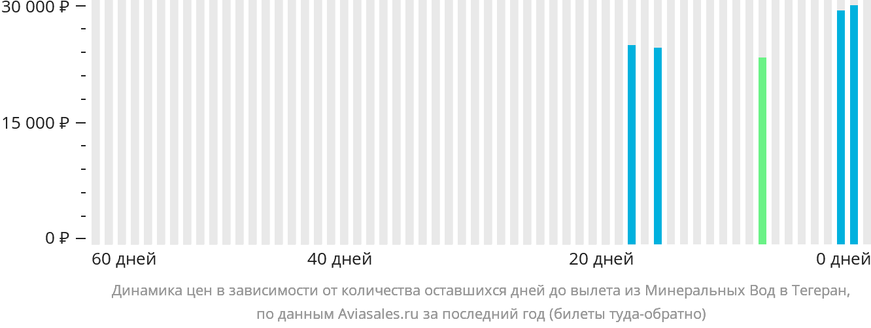 Динамика цен в зависимости от количества оставшихся дней до вылета из Минеральных Вод в Тегеран
