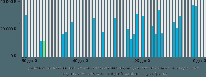 Динамика цен в зависимости от количества оставшихся дней до вылета из Минеральных Вод в Тиват