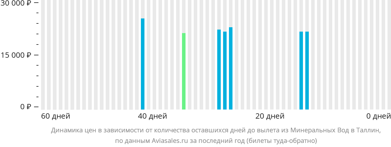 Динамика цен в зависимости от количества оставшихся дней до вылета из Минеральных Вод в Таллин