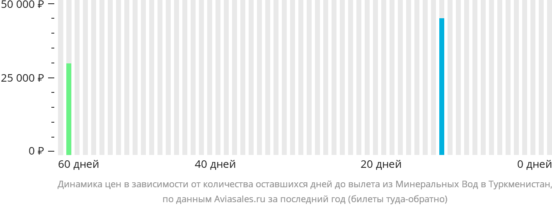 Динамика цен в зависимости от количества оставшихся дней до вылета из Минеральных Вод в Туркменистан
