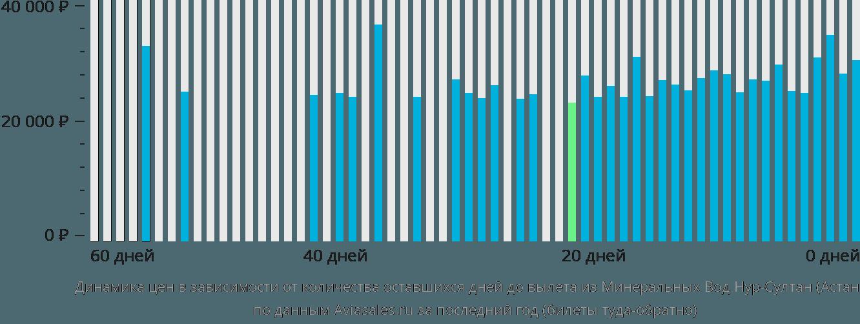 Динамика цен в зависимости от количества оставшихся дней до вылета из Минеральных Вод Нур-Султан (Астана)
