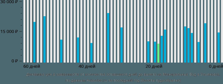 Динамика цен в зависимости от количества оставшихся дней до вылета из Минеральных Вод в Ульяновск