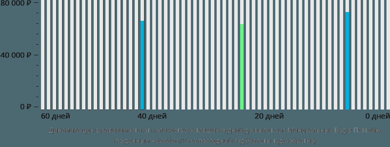 Динамика цен в зависимости от количества оставшихся дней до вылета из Минеральных Вод в Паттайю