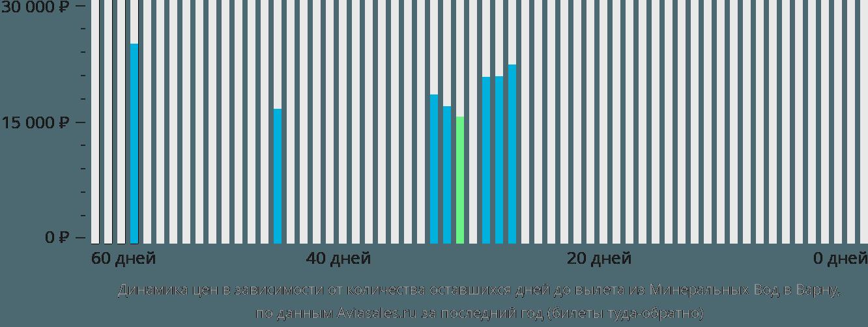 Динамика цен в зависимости от количества оставшихся дней до вылета из Минеральных Вод в Варну