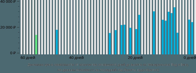 Динамика цен в зависимости от количества оставшихся дней до вылета из Минеральных Вод в Вену