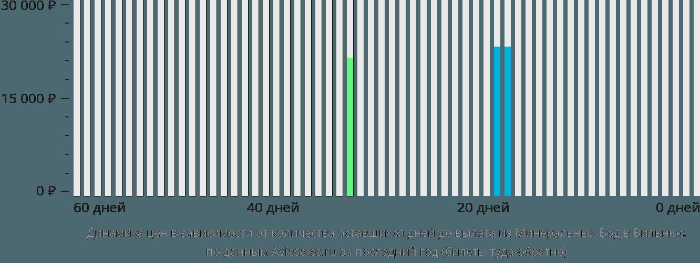 Динамика цен в зависимости от количества оставшихся дней до вылета из Минеральных Вод в Вильнюс
