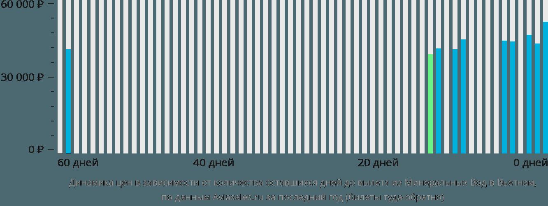 Динамика цен в зависимости от количества оставшихся дней до вылета из Минеральных Вод в Вьетнам