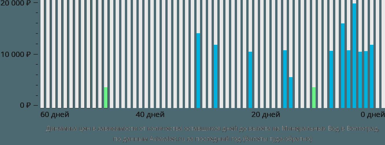 Динамика цен в зависимости от количества оставшихся дней до вылета из Минеральных Вод в Волгоград