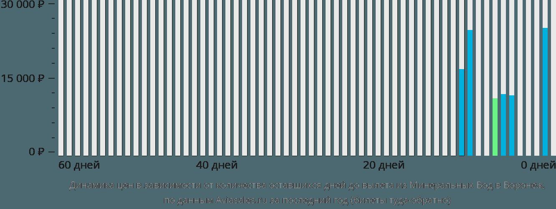 Динамика цен в зависимости от количества оставшихся дней до вылета из Минеральных Вод в Воронеж