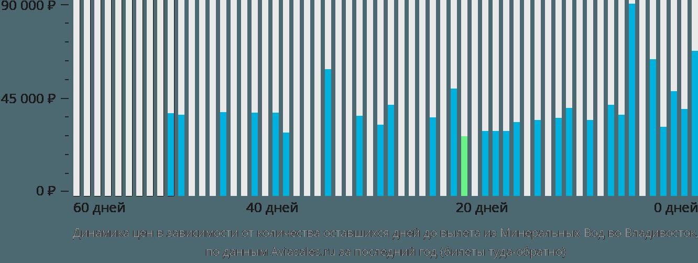 Динамика цен в зависимости от количества оставшихся дней до вылета из Минеральных Вод во Владивосток