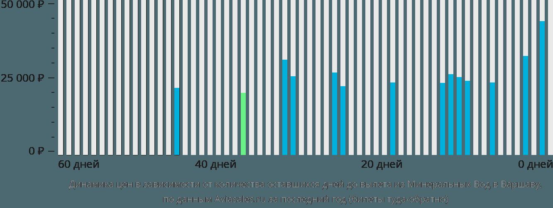 Динамика цен в зависимости от количества оставшихся дней до вылета из Минеральных Вод в Варшаву