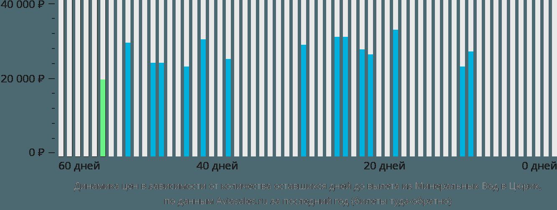Динамика цен в зависимости от количества оставшихся дней до вылета из Минеральных Вод в Цюрих