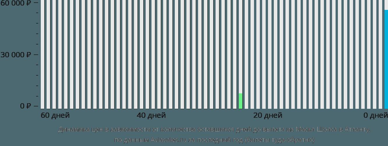 Динамика цен в зависимости от количества оставшихся дней до вылета из Масл-Шолс в Атланту