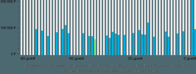 Динамика цен в зависимости от количества оставшихся дней до вылета из Миннеаполиса в Аддис-Абебу